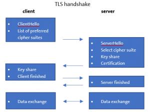 TLS handshake