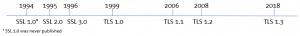 TLS timeline